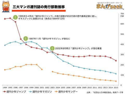 网友热议日本三大少年漫杂志销量跌跌不休