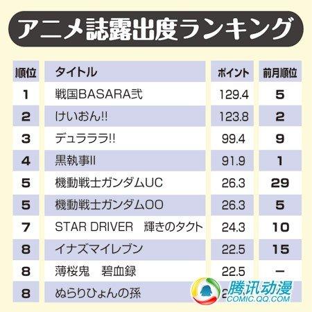 [战国BASARA贰]8月杂志曝光率最高
