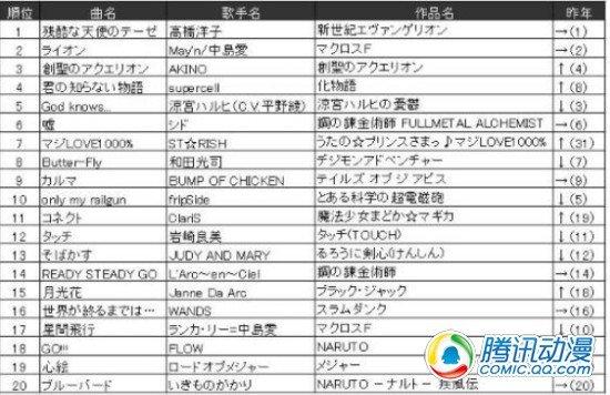 JS年度榜单《残酷天使》再获冠军