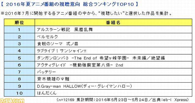 亚尔斯兰第一!KADOKAWA调查最期待的7月新番