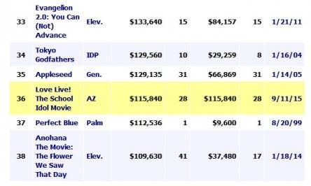 剧场版《LoveLive!》美国票房超11万美元