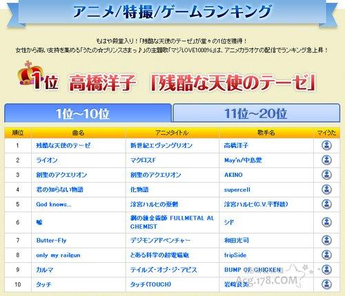 """""""2012年JOYSOUND上半期""""排名揭晓"""