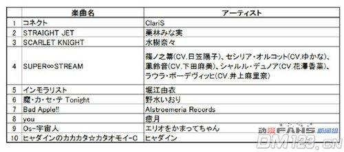 《超!动画歌曲》排行榜前十名出炉