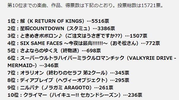 最受欢迎秋番片尾曲 《K》位居榜首