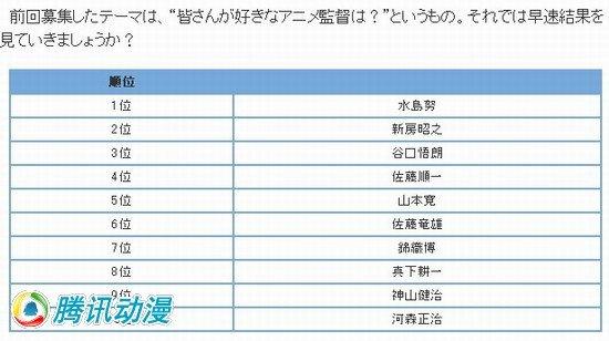 """""""最受欢迎动画监督TOP10""""热力出炉"""