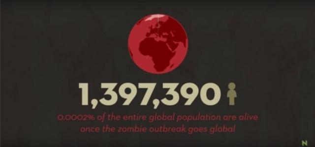 在《行尸走肉》的世界还有多少人类生存?