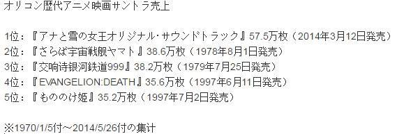 《你的名字。》OST销量成本世纪第一