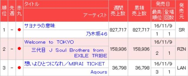 热度不减!水团新单曲销量位于O榜第三