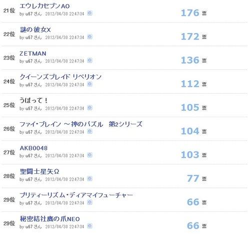 AmineOne最新春季新番人气榜出炉