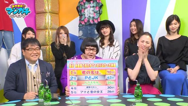 《你的名字。》在日本电视节目观测中获最无聊影戏第一名
