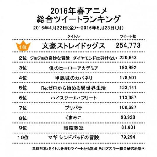 日媒公布推特最热门春季动画排名