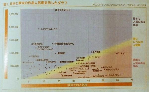 欧美与日本的动画喜好对比