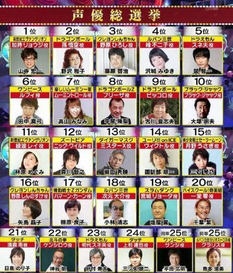 厉害了!《声优总选举》前25只有田中真弓没出演《柯南》
