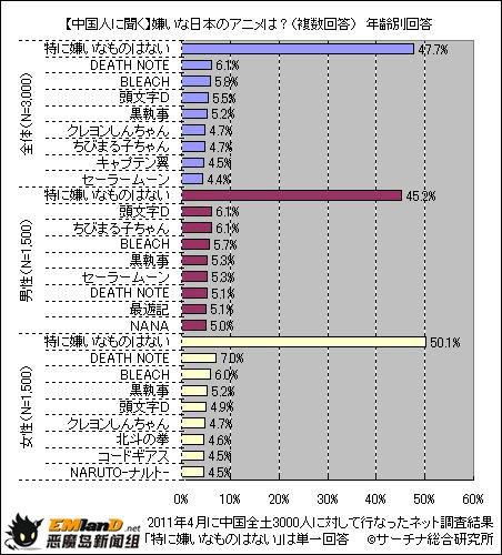 中国人最讨厌的日本动画排行出炉