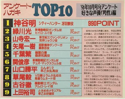 二十年前的声优榜单引热议