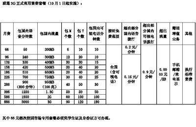 10月1日联通3g正式商用 可视电话:0.45元/分_