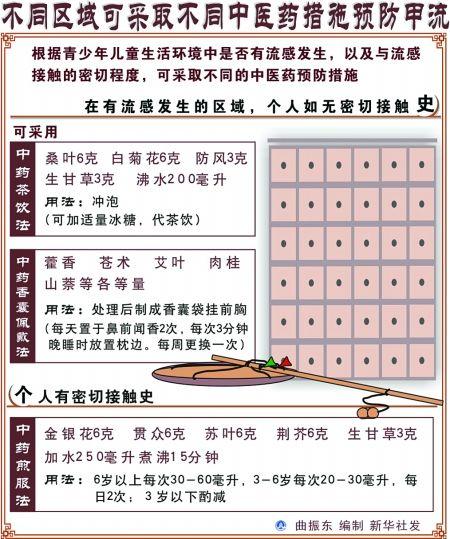 重庆将甲流纳入医保救治 支付比例将提高(图)