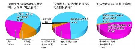 幼儿园存在问题太多 网友呼吁建监督部门(图)
