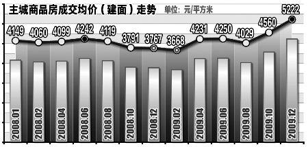去年主城商品房均价4310元 较上年涨312元