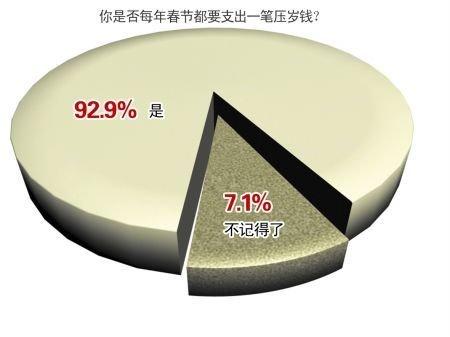 """超一半网友看涨虎年""""压岁钱""""(图)"""