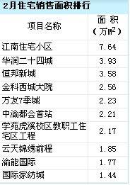 2月销售排行出炉 华润二十四城荣膺双冠王
