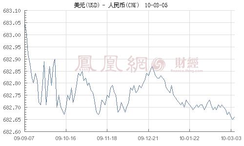 李稻葵:人民币一次性升值不可取 中国不差钱