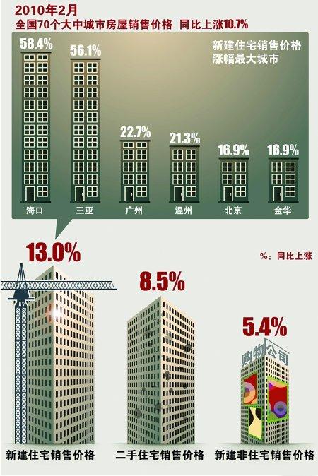 70城市房价2月同比涨10.7% 重庆涨了1.5%