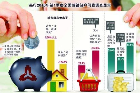 1~2月全市房价同比涨876元 房价上涨还有空间