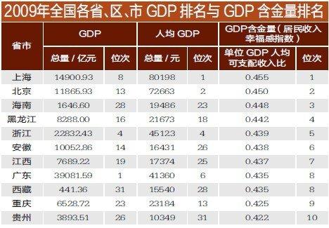 各省GDP含金量排名出炉 重庆排第九