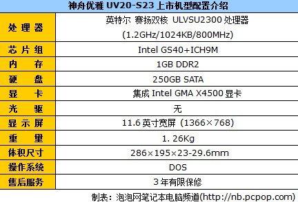 iPad引发便携本升温 11寸小本推荐