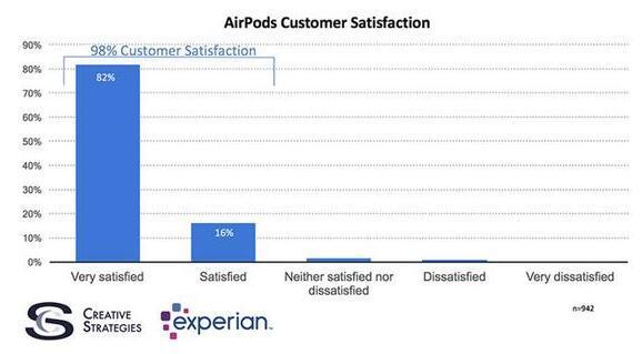 AirPods刷新消费者满意度98%的用户都喜欢