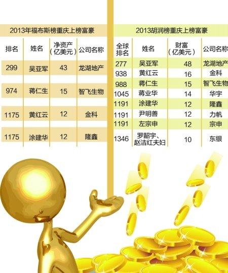 福布斯2013富豪榜出炉 重庆4位富豪上榜