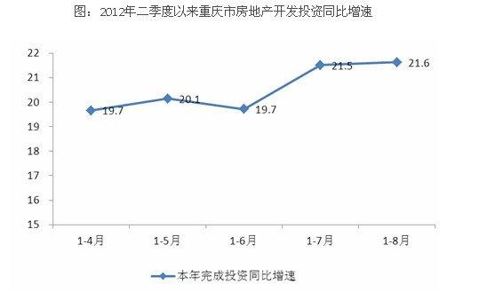 前8月商品房销售面积由降转增 房市现回暖信号