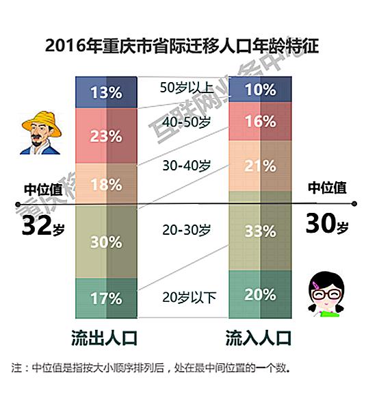 移动人口_中国人口新闻