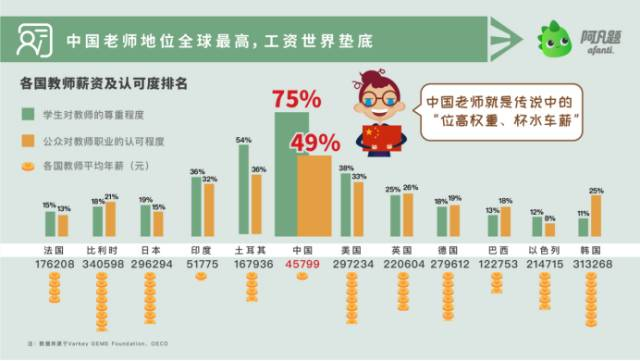 大数据 | 中国学生每天写作业2.82小时 重庆中小学生熬夜最多
