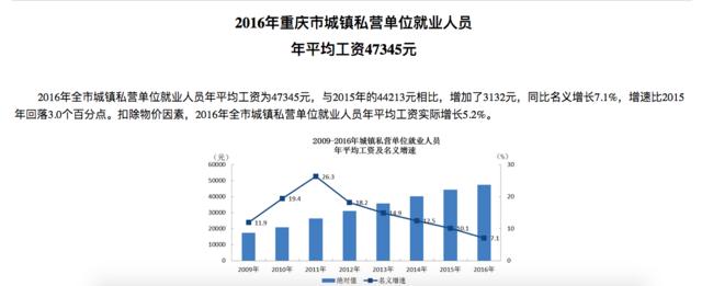 2016年重庆城镇职工年平均工资出炉 私企员工年入47345元