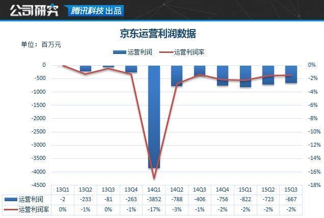 京东研报:持续扩张卖货能力 技术或是短板