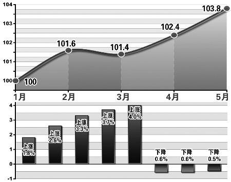 上半年重庆CPI涨2.2% 1万元存1年定期只赚5元