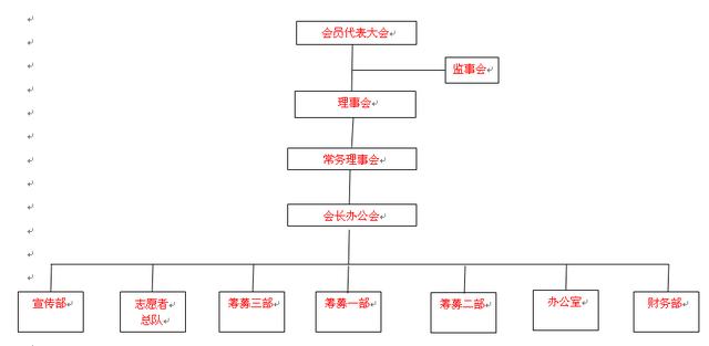 重庆慈善总会组织机构