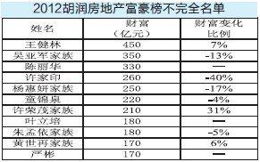 胡润房地产富豪榜发布 王健林居首 重庆3人上榜