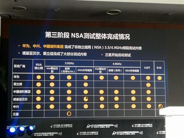5G国内测试结果公布:华为领跑三星垫底
