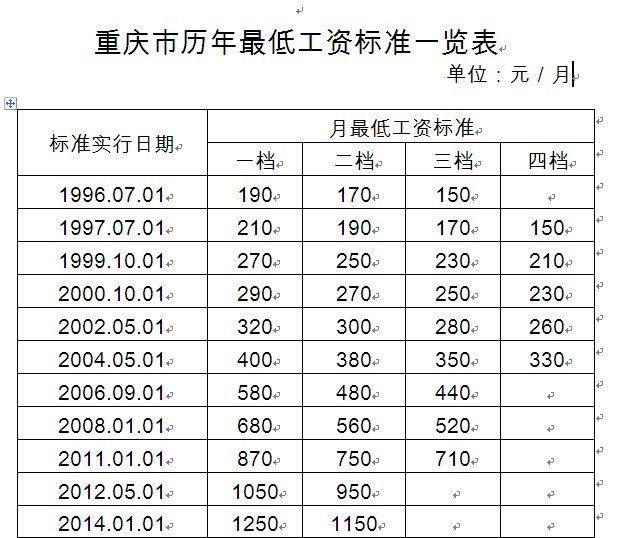 重庆上调最低工资标准 主城最低月工资1250元