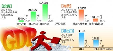 重庆去年GDP增速西部第一 进出口总额三破百亿