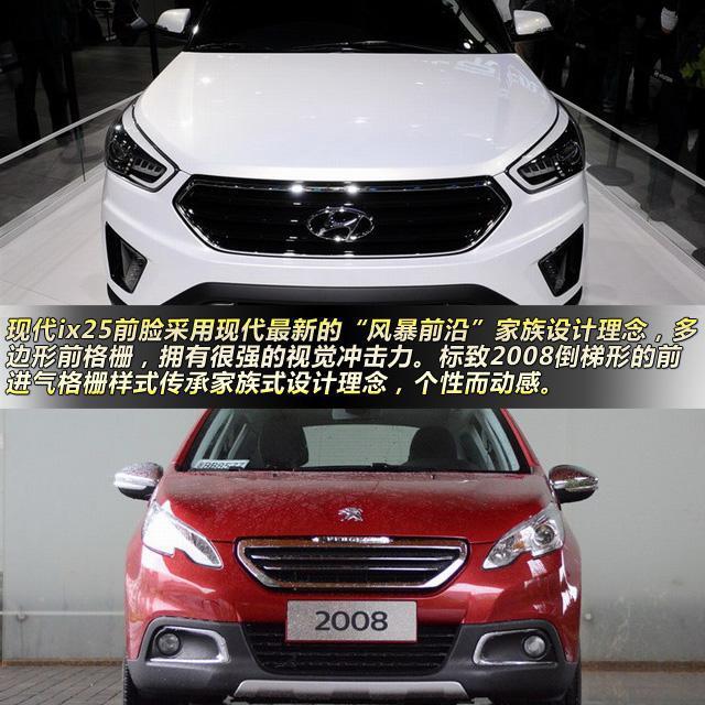内饰对比:简洁实用 VS新颖别致  北京现代ix25内饰海外谍照 现代ix25的内饰设计很简洁,中控台上各功能区域分布清晰,完全符合现代汽车一贯风格,简单实用,立体大气而不失为细致。因为车展进行了车内保密的缘故,更多详细的情况只能留待以后再来体验。  东风标致2008内饰 标致2008整体内饰风格同样延续年轻化风格设计,中控台部分区域采用仿碳纤维材质进行装饰,且采用软性材质包裹。方向盘方面,现代ix25采用了镂空三辐条方向盘设计,下部配有银色装饰板。多功能按键分布两侧,中规中矩的做法。标致2008的镂空三
