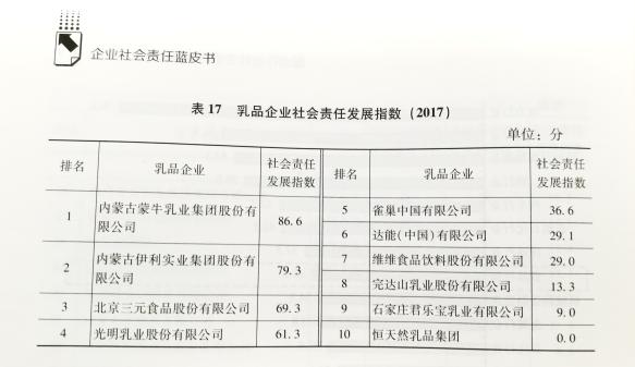"""蒙牛蝉联""""乳品企业社会责任发展指数""""第一"""