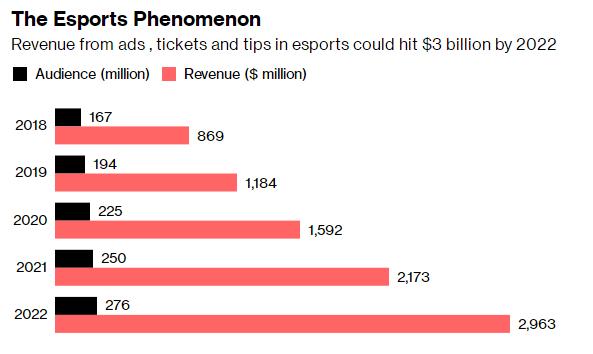 130亿美元的中国电竞市场 腾讯只想当主演