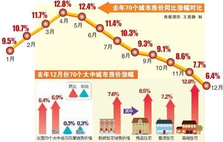 重庆房价同比涨6.9%环比涨0.3% 涨幅创新低