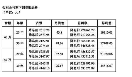 公积金利率下调快算房贷变化 重庆已开始执行