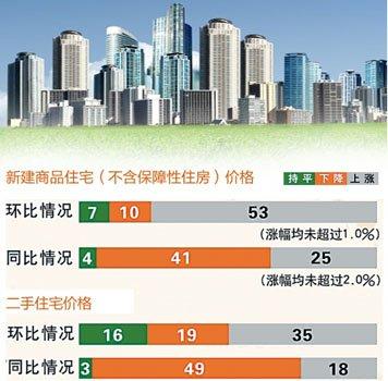11月重庆房价同比微涨0.6% 高端房源成交较多
