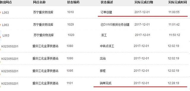 重庆苏宁开启送货半日达:上午11点下单中午12点收货